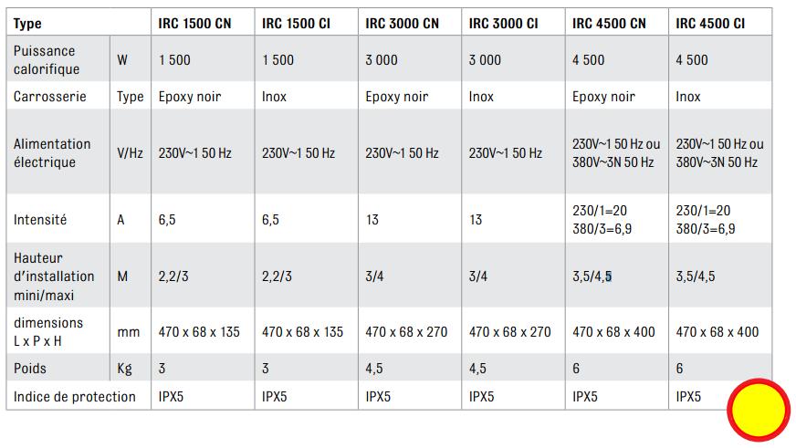 Caractéristiques techniques gamme IRC